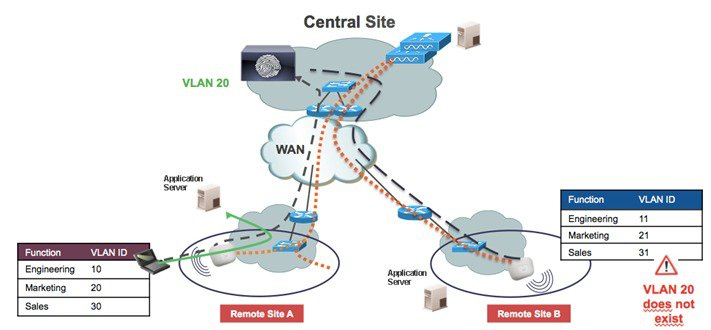 Flexconnect -Dynamic VLAN Assignment with RADIUS Server